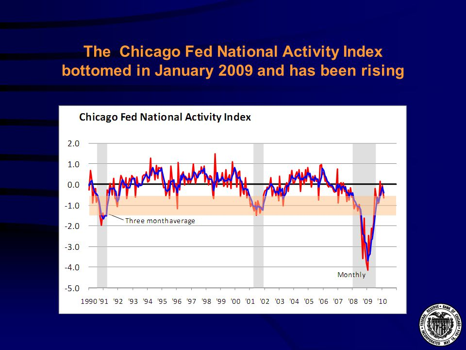 The Chicago Fed National Activity Index bottomed in January 2009 and has been rising