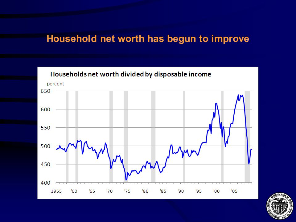Household net worth has begun to improve