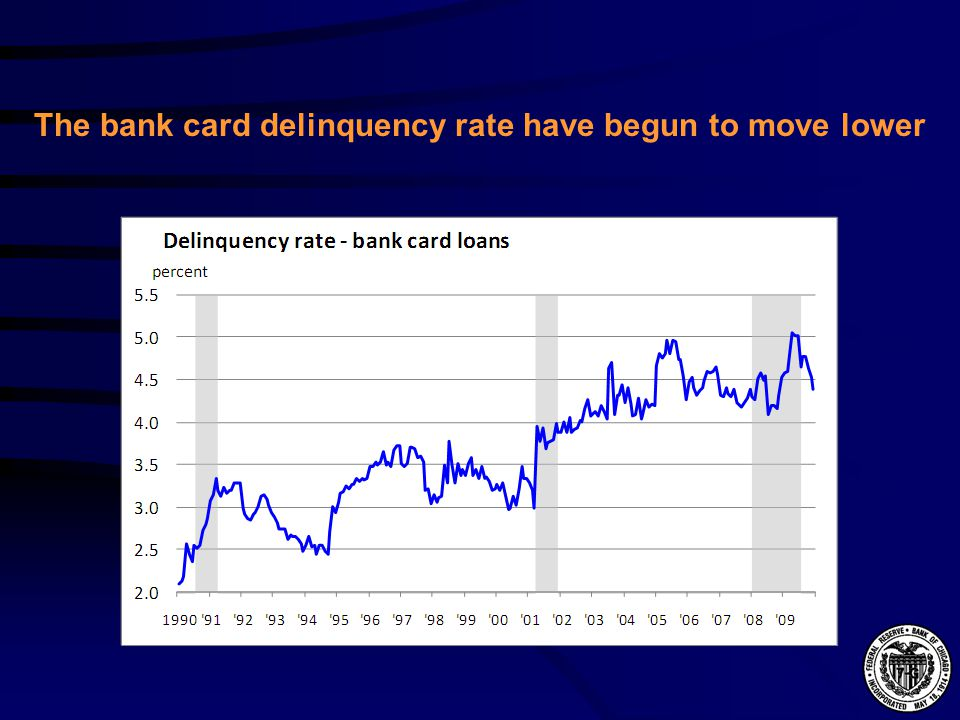 The bank card delinquency rate have begun to move lower
