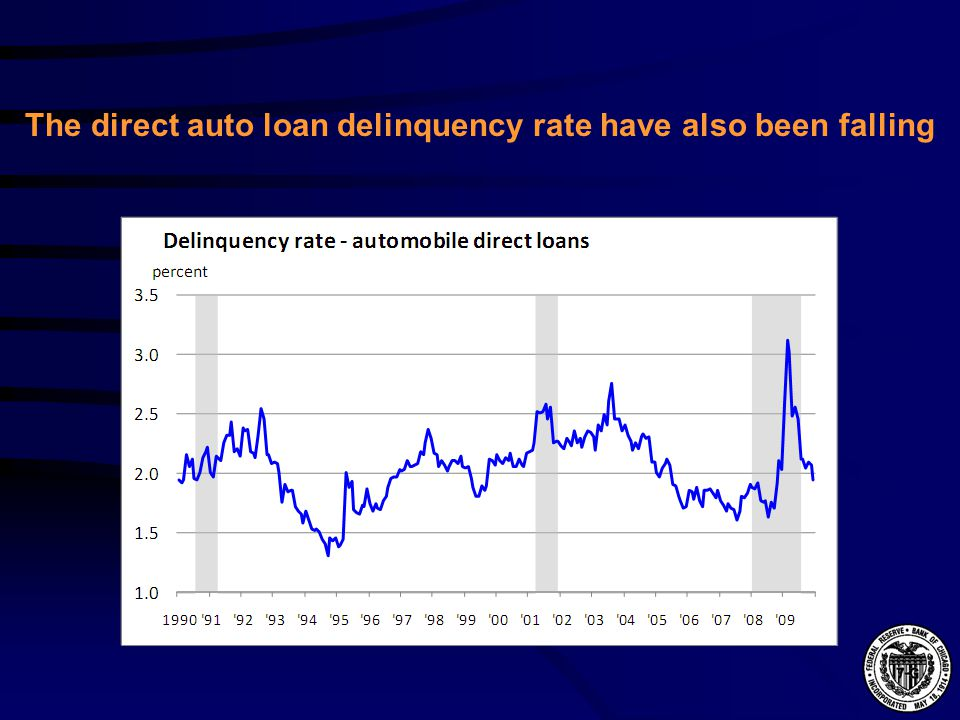 The direct auto loan delinquency rate have also been falling