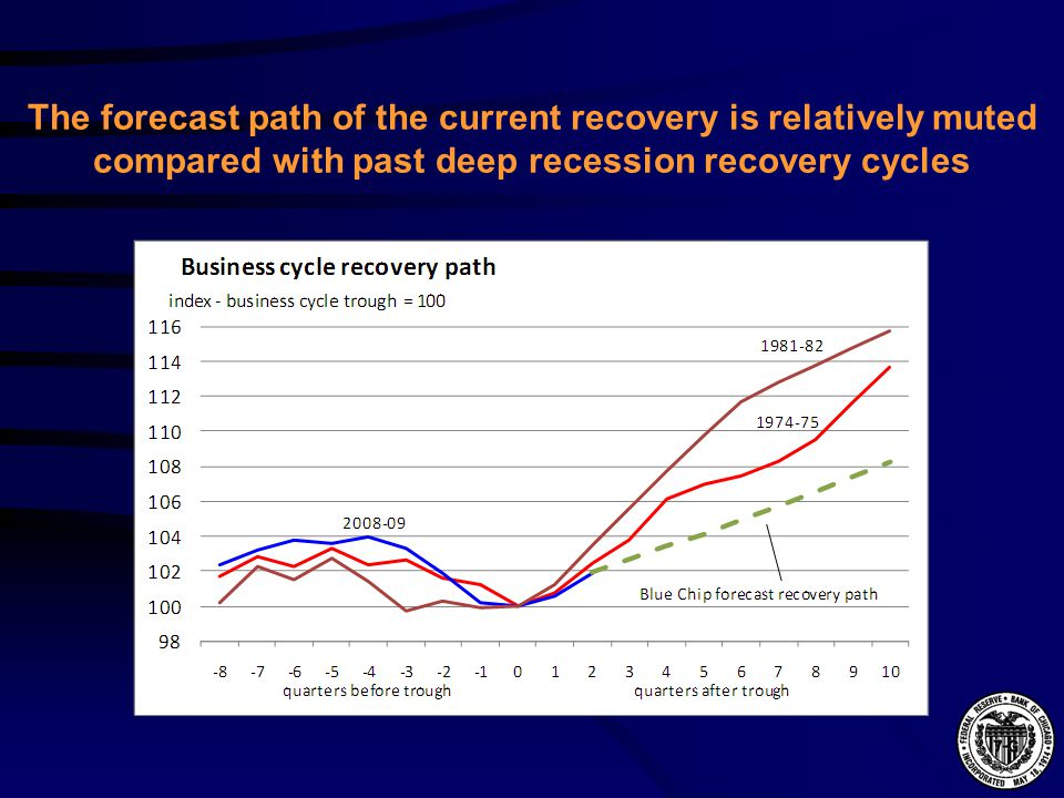 The forecast path of the current recovery is relatively muted compared with past deep recession recovery cycles
