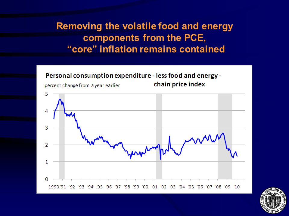 Removing the volatile food and energy components from the PCE, core inflation remains contained