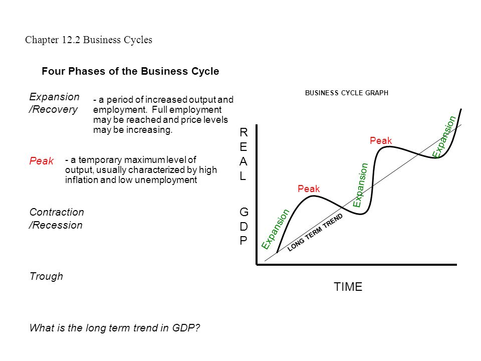 four phases of business cycle essay Mcdonalds in this essay for the economic cycle i will be saying four phases of business cycle business cycle (or the business cycle continues.