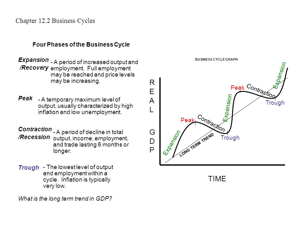 Chapter 12.2 Business Cycles Four Phases of the Business Cycle ...