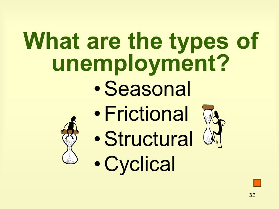 32 What are the types of unemployment Seasonal Frictional Structural Cyclical