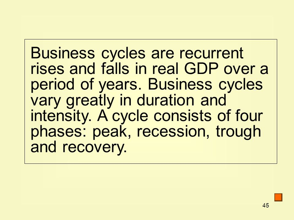 45 Business cycles are recurrent rises and falls in real GDP over a period of years.