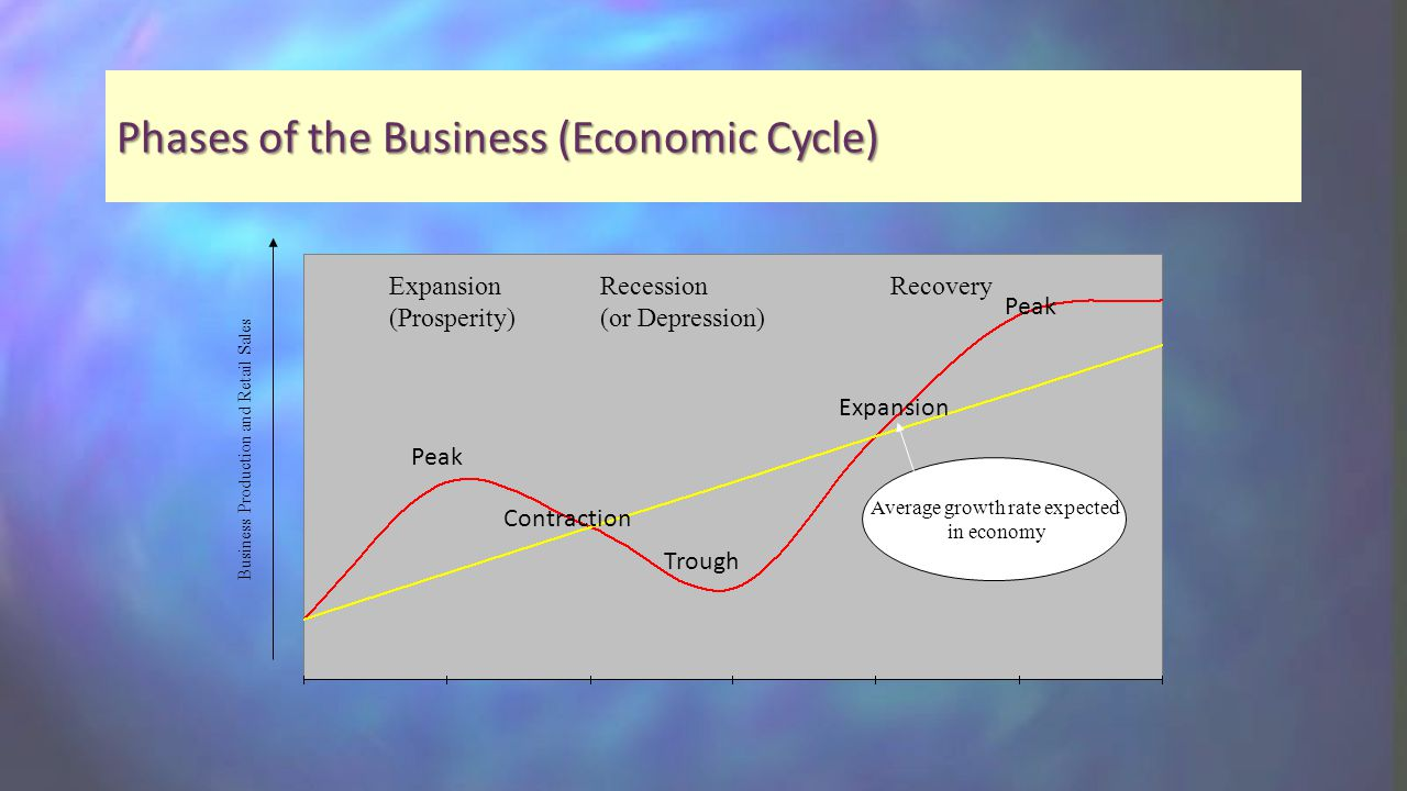 Phases of the Business (Economic Cycle) Expansion (Prosperity) Recession (or Depression) Recovery Average growth rate expected in economy Business Production and Retail Sales Peak Contraction Trough Expansion Peak