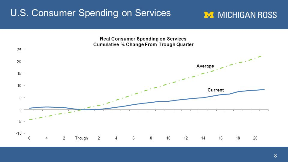 U.S. Consumer Spending on Services 8 Average Current