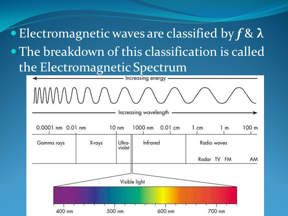 Electromagnetic waves are classified by f & λ The breakdown of this classification is called the Electromagnetic Spectrum