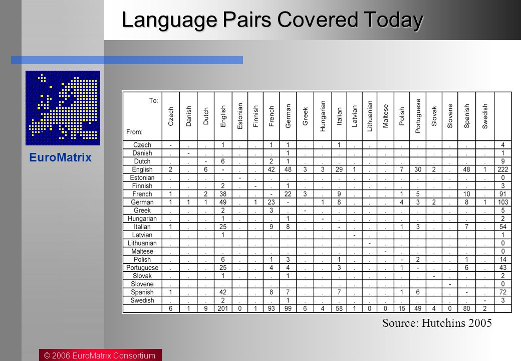 © 2006 EuroMatrix Consortium EuroMatrix Language Pairs Covered Today Source: Hutchins 2005