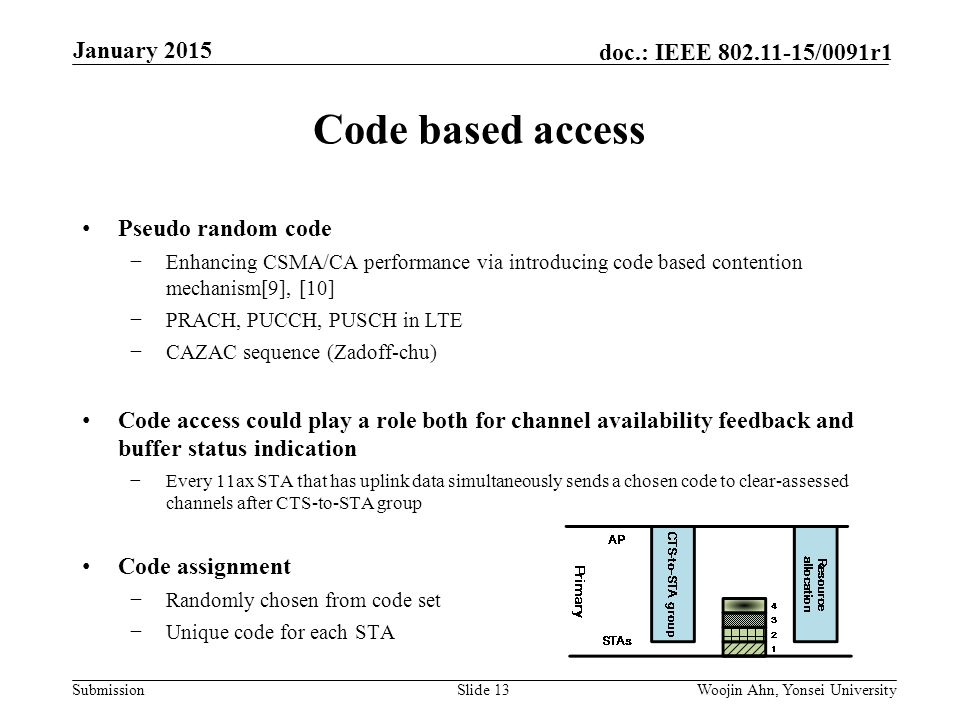Submission doc.: IEEE /0091r1 Code based access Pseudo random code −Enhancing CSMA/CA performance via introducing code based contention mechanism[9], [10] −PRACH, PUCCH, PUSCH in LTE −CAZAC sequence (Zadoff-chu) Code access could play a role both for channel availability feedback and buffer status indication −Every 11ax STA that has uplink data simultaneously sends a chosen code to clear-assessed channels after CTS-to-STA group Code assignment −Randomly chosen from code set −Unique code for each STA Slide 13Woojin Ahn, Yonsei University January 2015