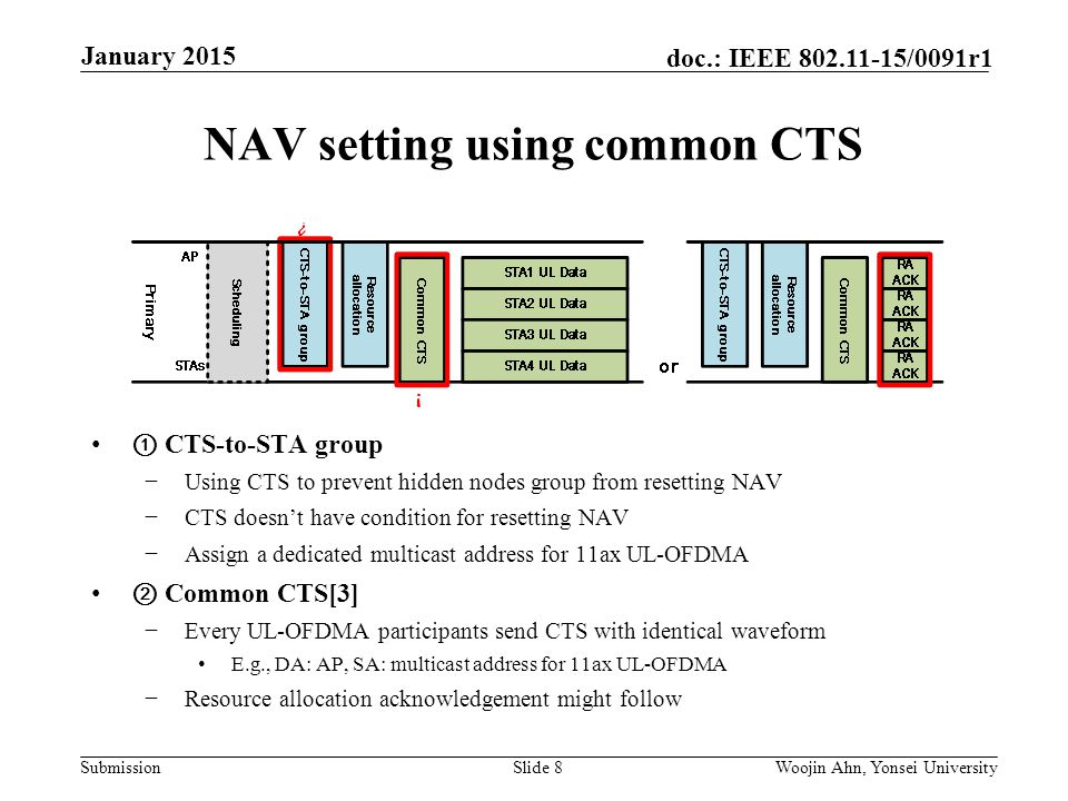 Submission doc.: IEEE /0091r1 NAV setting using common CTS ① CTS-to-STA group −Using CTS to prevent hidden nodes group from resetting NAV −CTS doesn't have condition for resetting NAV −Assign a dedicated multicast address for 11ax UL-OFDMA ② Common CTS[3] −Every UL-OFDMA participants send CTS with identical waveform E.g., DA: AP, SA: multicast address for 11ax UL-OFDMA −Resource allocation acknowledgement might follow Slide 8Woojin Ahn, Yonsei University January 2015