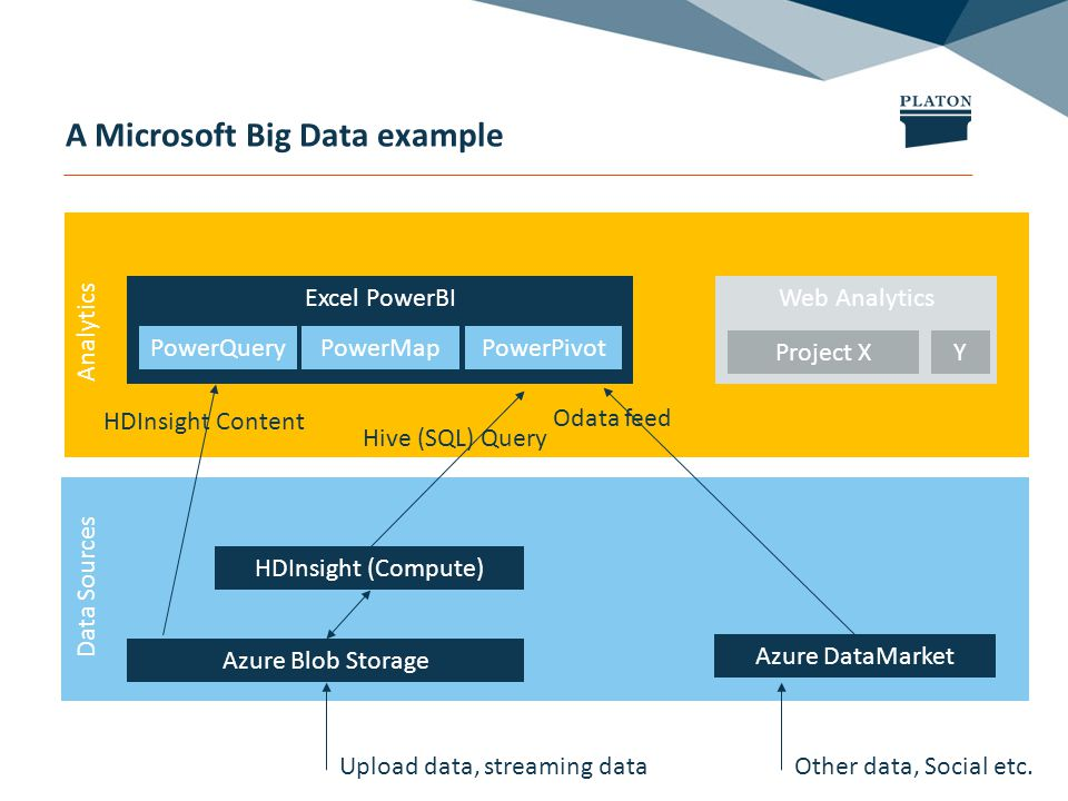 Analytics A Microsoft Big Data example Azure Blob Storage HDInsight (Compute) Azure DataMarket Excel PowerBI PowerQueryPowerMapPowerPivot Hive (SQL) Query HDInsight Content Odata feed Data Sources Upload data, streaming data Web Analytics Project XY Other data, Social etc.