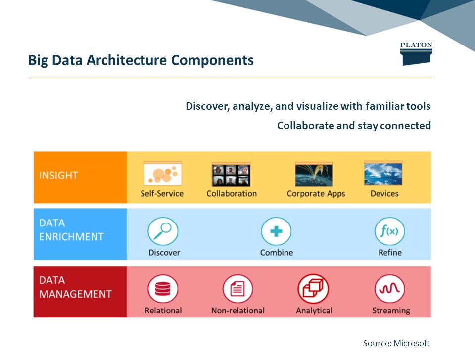 Big Data Architecture Components Collaborate and stay connected Discover, analyze, and visualize with familiar tools Source: Microsoft