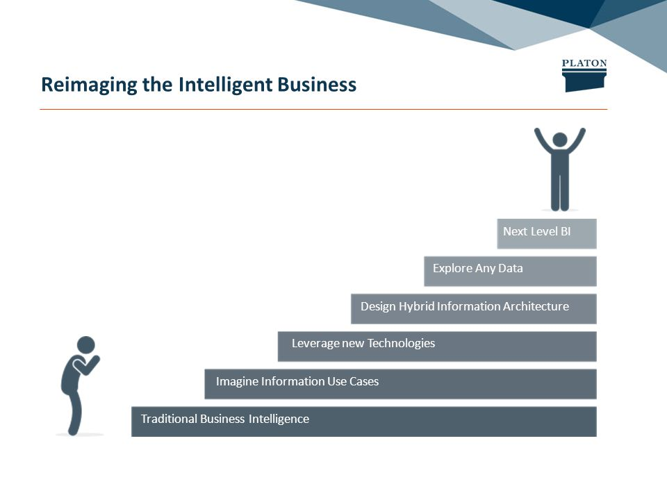 Reimaging the Intelligent Business Traditional Business Intelligence Imagine Information Use Cases Leverage new Technologies Design Hybrid Information Architecture Explore Any Data Next Level BI