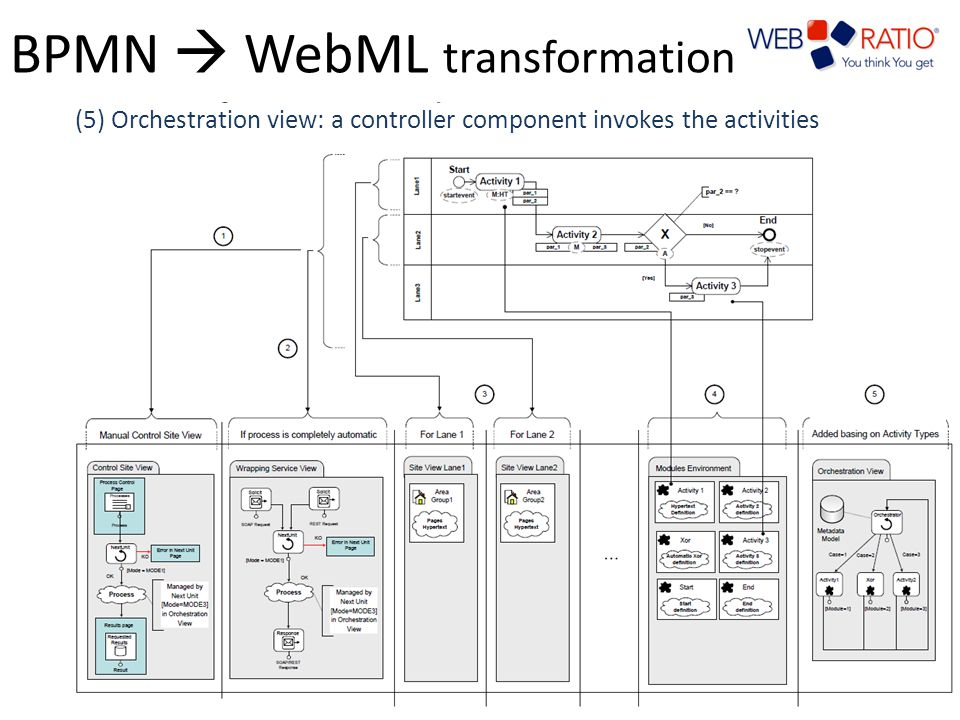 BPMN  WebML transformation Transformation rules – finer-grained Application Model, needing few refinements by the designer typed activities enables reusable application models data dependencies are specified at a higher level – less errors in Application Model design – Faster development 10 (1) One control siteview per pool: Human interaction(2) One control serviceview per pool: WS Choreography(3) One site view per lane: user navigation(4) One site view per lane: business logics of activities and gateways (5) Orchestration view: a controller component invokes the activities