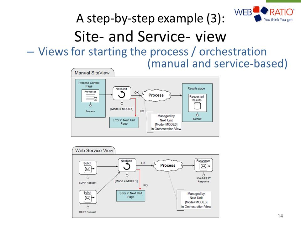A step-by-step example (3): Site- and Service- view – Views for starting the process / orchestration (manual and service-based) 14