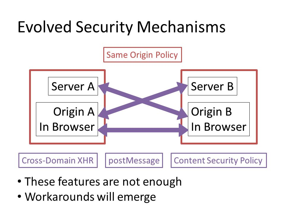 Server AServer B Cross-Domain XHRpostMessageContent Security Policy Origin A In Browser Origin B In Browser Same Origin Policy Evolved Security Mechanisms Server AServer B Same Origin Policy Cross-Domain XHRpostMessageContent Security Policy Origin A In Browser Origin B In Browser These features are not enough Workarounds will emerge