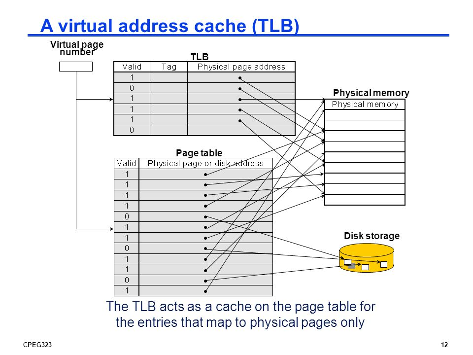CPEG32312 Virtual page number Page table Disk storage Physical memory TLB The TLB acts as a cache on the page table for the entries that map to physical pages only A virtual address cache (TLB)