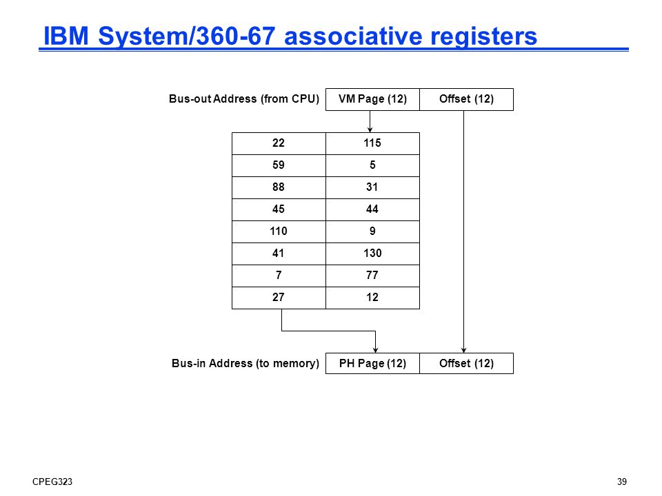 CPEG32339 Offset (12)VM Page (12) Bus-out Address (from CPU) Offset (12)PH Page (12) Bus-in Address (to memory) IBM System/ associative registers
