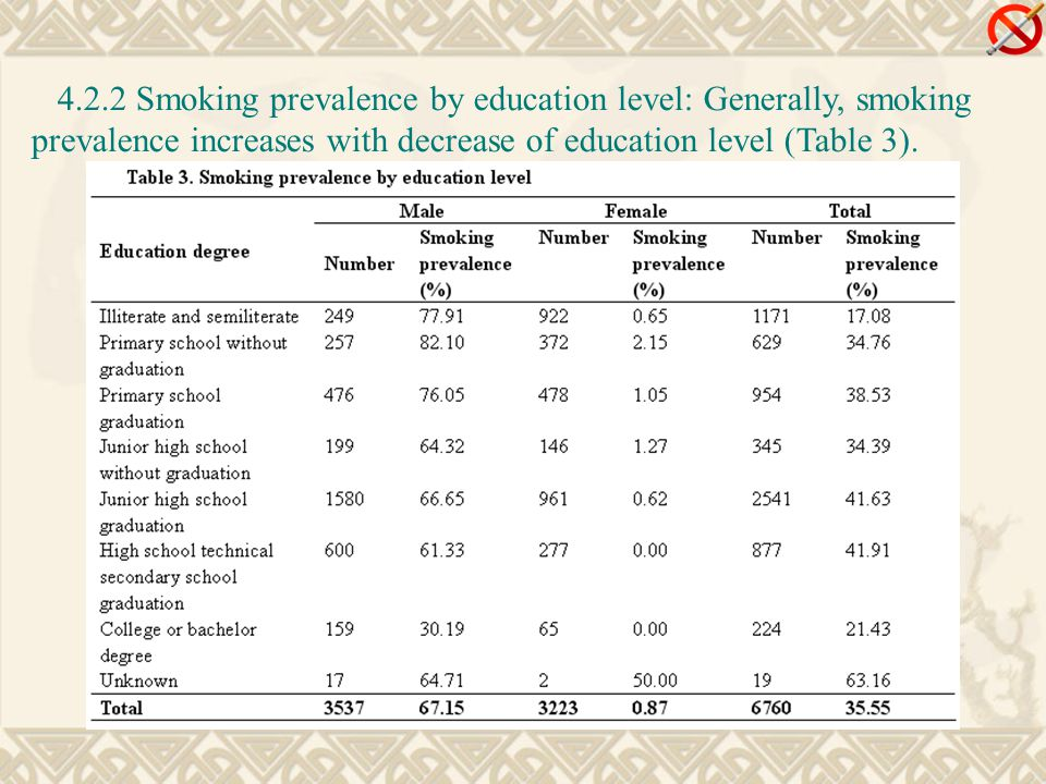 4.2.2 Smoking prevalence by education level: Generally, smoking prevalence increases with decrease of education level (Table 3).