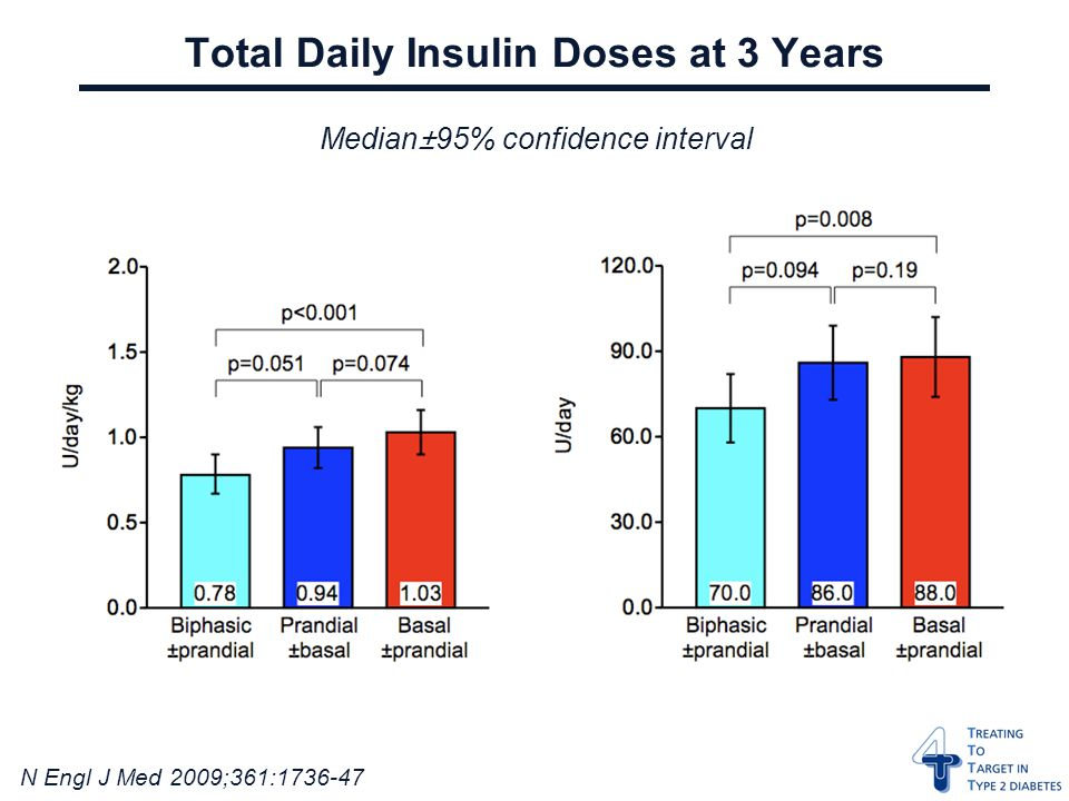 N Engl J Med 2009;361: Total Daily Insulin Doses at 3 Years Median±95% confidence interval