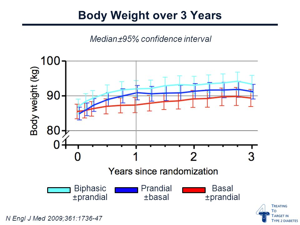 N Engl J Med 2009;361: Body Weight over 3 Years Median±95% confidence interval Biphasic ±prandial Prandial ±basal Basal ±prandial