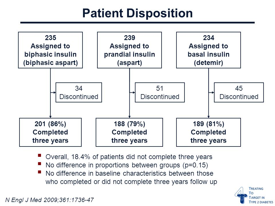 N Engl J Med 2009;361: Patient Disposition 235 Assigned to biphasic insulin (biphasic aspart) 234 Assigned to basal insulin (detemir) 239 Assigned to prandial insulin (aspart) 34 Discontinued 45 Discontinued 51 Discontinued 201 (86%) Completed three years 189 (81%) Completed three years 188 (79%) Completed three years  Overall, 18.4% of patients did not complete three years  No difference in proportions between groups (p=0.15)  No difference in baseline characteristics between those who completed or did not complete three years follow up