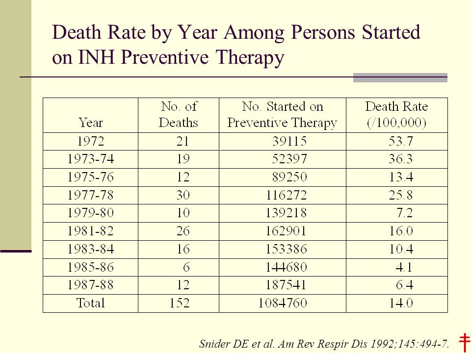 Death Rate by Year Among Persons Started on INH Preventive Therapy Snider DE et al.