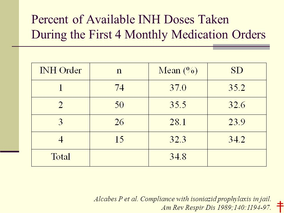 Percent of Available INH Doses Taken During the First 4 Monthly Medication Orders Alcabes P et al.