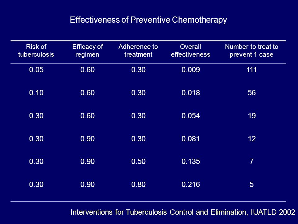 Effectiveness of Preventive Chemotherapy Risk of tuberculosis Efficacy of regimen Adherence to treatment Overall effectiveness Number to treat to prevent 1 case 0.050.600.300.009111 0.100.600.300.01856 0.300.600.300.05419 0.300.900.300.08112 0.300.900.500.1357 0.300.900.800.2165 Interventions for Tuberculosis Control and Elimination, IUATLD 2002