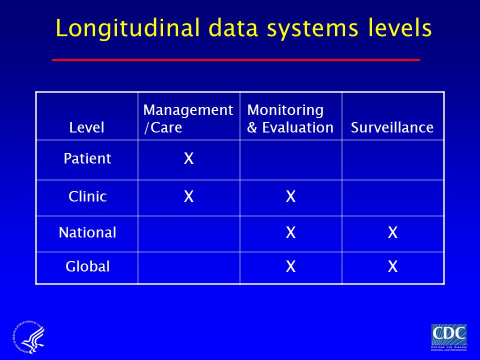 Longitudinal data systems levels Level Management /Care Monitoring & EvaluationSurveillance Patient X Clinic XX National XX Global XX
