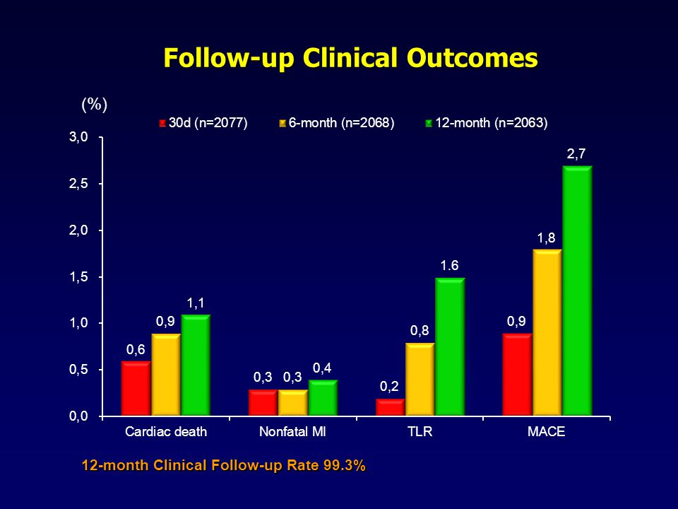 Follow-up Clinical Outcomes Follow-up Clinical Outcomes (%) 12-month Clinical Follow-up Rate 99.3%