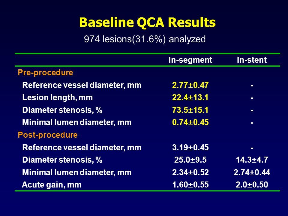 Baseline QCA Results 974 lesions(31.6%) analyzed In-segmentIn-stent Pre-procedure Reference vessel diameter, mm2.77±0.47- Lesion length, mm22.4±13.1- Diameter stenosis, %73.5±15.1- Minimal lumen diameter, mm0.74±0.45- Post-procedure Reference vessel diameter, mm3.19±0.45- Diameter stenosis, %25.0± ±4.7 Minimal lumen diameter, mm2.34± ±0.44 Acute gain, mm1.60± ±0.50