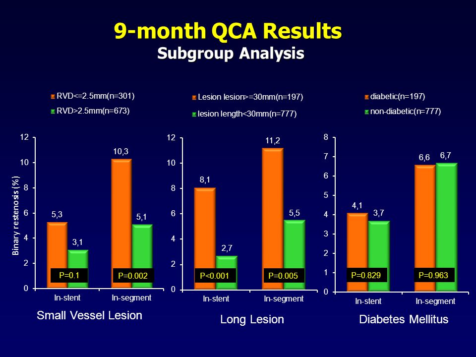 9-month QCA Results Subgroup Analysis P=0.1 P=0.002P<0.001P=0.005 P=0.829P=0.963 Small Vessel Lesion Long Lesion Diabetes Mellitus Binary restenosis (%)
