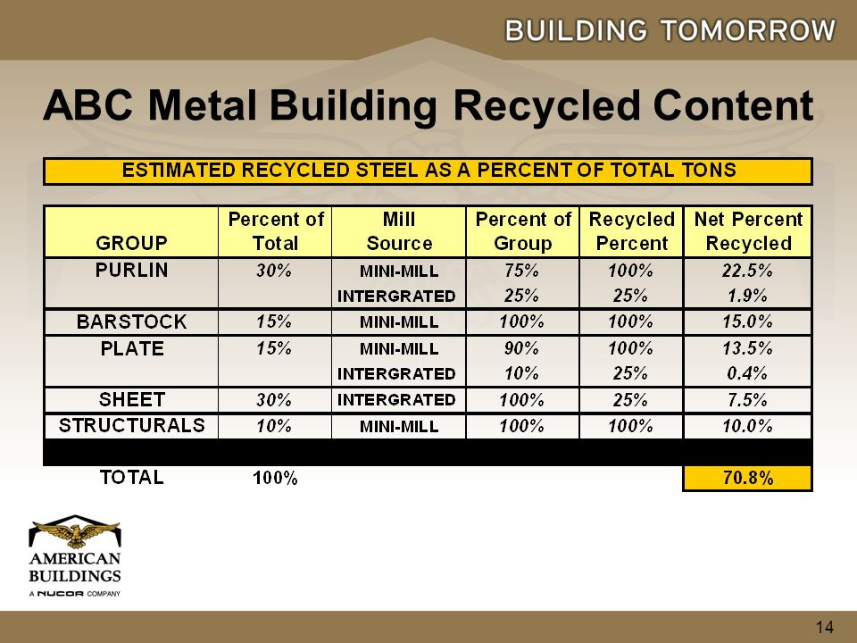 14 ABC Metal Building Recycled Content