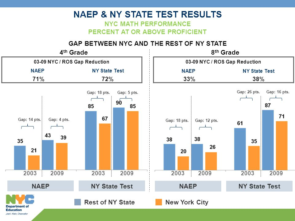 4 th Grade NAEP & NY STATE TEST RESULTS NYC MATH PERFORMANCE PERCENT AT OR ABOVE PROFICIENT GAP BETWEEN NYC AND THE REST OF NY STATE NAEPNY State Test NAEPNY State Test NYC / ROS Gap Reduction NAEPNY State Test 71%72% 8 th Grade NYC / ROS Gap Reduction NAEPNY State Test 33%38% Rest of NY StateNew York City Gap: 14 pts.Gap: 4 pts.