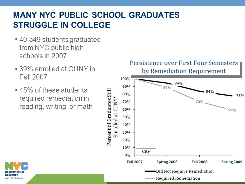 4 MANY NYC PUBLIC SCHOOL GRADUATES STRUGGLE IN COLLEGE  40,549 students graduated from NYC public high schools in 2007  39% enrolled at CUNY in Fall 2007  45% of these students required remediation in reading, writing, or math