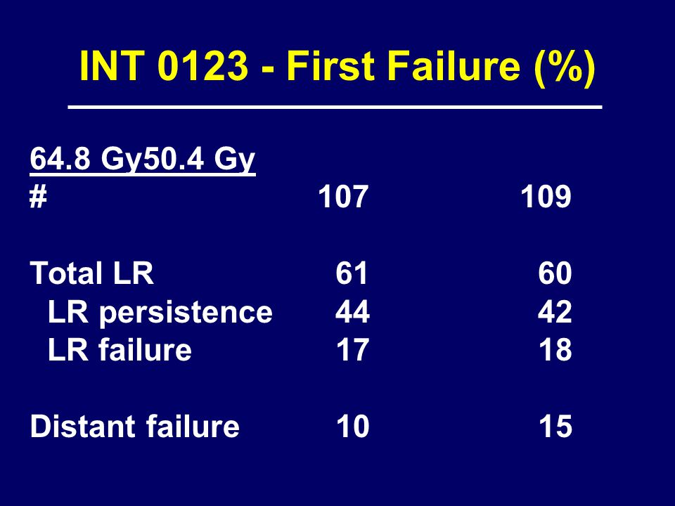 INT First Failure (%) 64.8 Gy50.4 Gy # Total LR LR persistence LR failure Distant failure 10 15