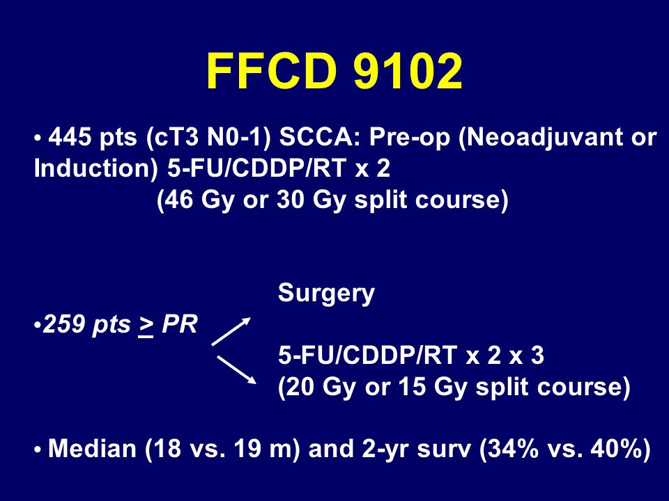 FFCD pts (cT3 N0-1) SCCA: Pre-op (Neoadjuvant or Induction) 5-FU/CDDP/RT x 2 (46 Gy or 30 Gy split course) Surgery 259 pts > PR 5-FU/CDDP/RT x 2 x 3 (20 Gy or 15 Gy split course) Median (18 vs.