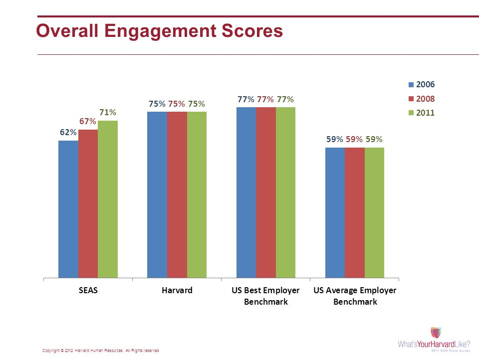 Overall Engagement Scores Copyright © 2012 Harvard Human Resources All Rights reserved