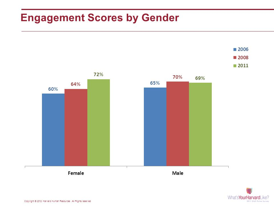Engagement Scores by Gender Copyright © 2012 Harvard Human Resources All Rights reserved