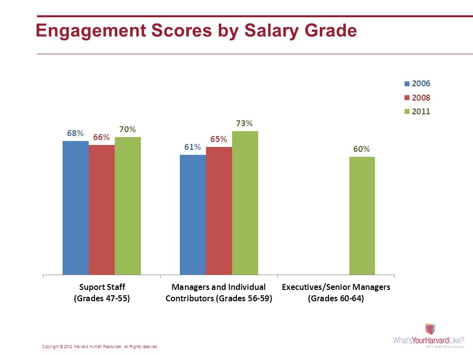 Engagement Scores by Salary Grade Copyright © 2012 Harvard Human Resources All Rights reserved