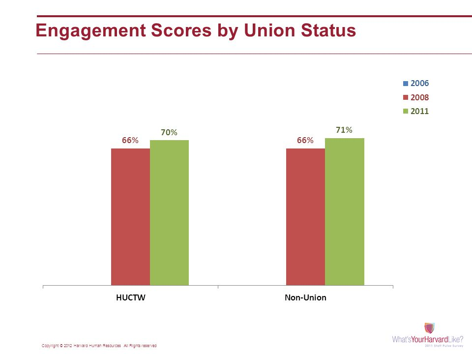 Engagement Scores by Union Status Copyright © 2012 Harvard Human Resources All Rights reserved