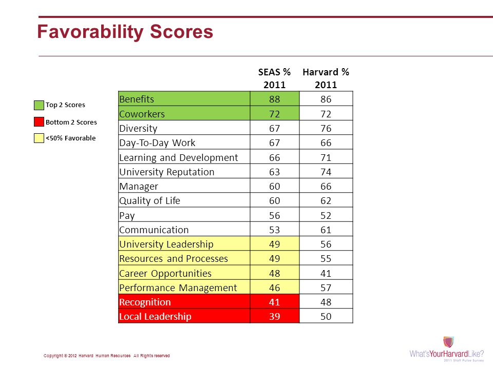 Favorability Scores Copyright © 2012 Harvard Human Resources All Rights reserved Top 2 Scores Bottom 2 Scores <50% Favorable SEAS % 2011 Harvard % 2011 Benefits8886 Coworkers72 Diversity6776 Day-To-Day Work6766 Learning and Development6671 University Reputation6374 Manager6066 Quality of Life6062 Pay5652 Communication5361 University Leadership4956 Resources and Processes4955 Career Opportunities4841 Performance Management4657 Recognition4148 Local Leadership3950