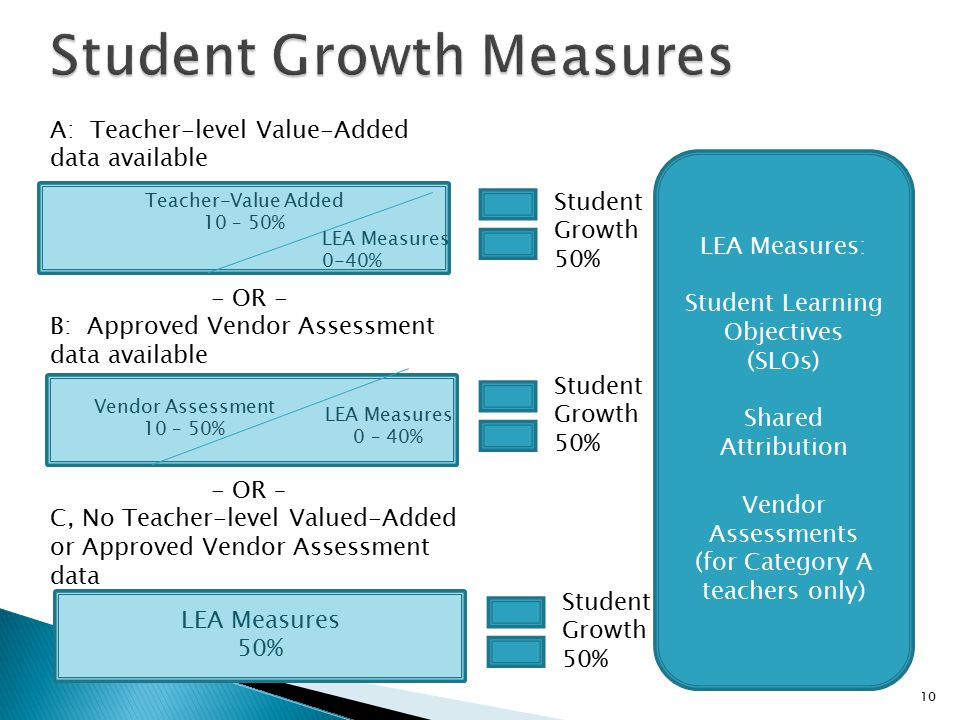 10 Teacher-Value Added 10 – 50% A: Teacher-level Value-Added data available - OR - B: Approved Vendor Assessment data available - OR – C, No Teacher-level Valued-Added or Approved Vendor Assessment data Vendor Assessment 10 – 50% LEA Measures 0 – 40% LEA Measures 50% LEA Measures 0-40% LEA Measures: Student Learning Objectives (SLOs) Shared Attribution Vendor Assessments (for Category A teachers only) Student Growth 50% Student Growth 50% Student Growth 50%