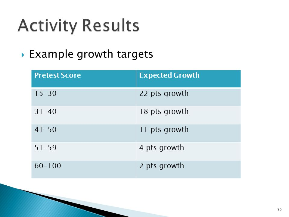  Example growth targets Pretest ScoreExpected Growth pts growth pts growth pts growth pts growth pts growth 32