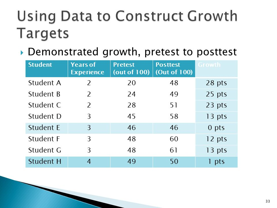  Demonstrated growth, pretest to posttest StudentYears of Experience Pretest (out of 100) Posttest (Out of 100) Growth Student A pts Student B pts Student C pts Student D pts Student E346 0 pts Student F pts Student G pts Student H pts 33