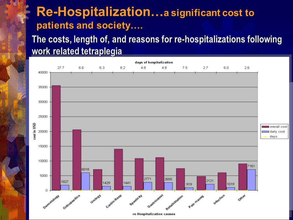 Re-Hospitalization… a significant cost to patients and society….