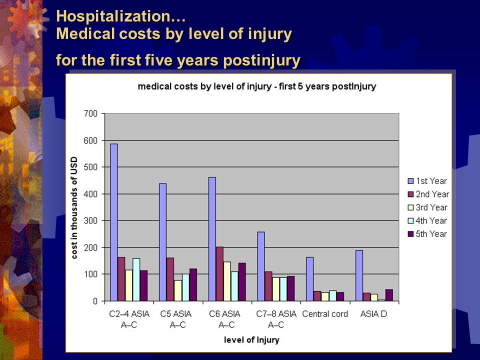 Hospitalization… Medical costs by level of injury for the first five years postinjury